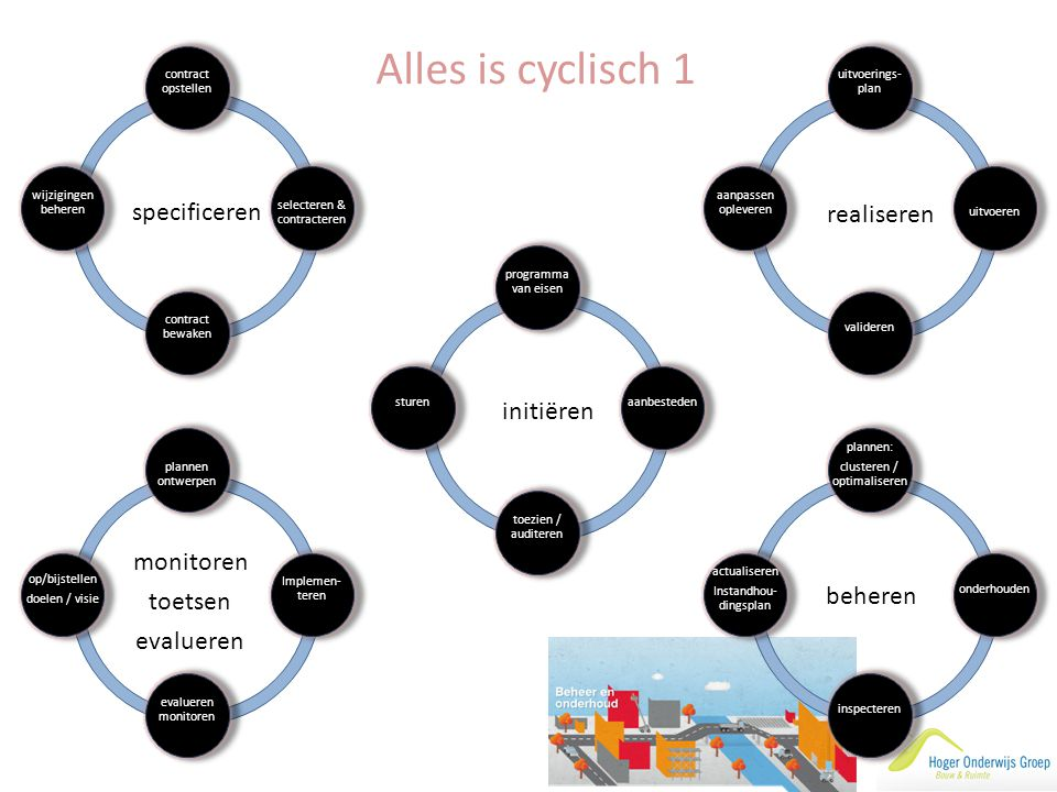 Alles is cyclisch 1 specificeren realiseren initiëren monitoren