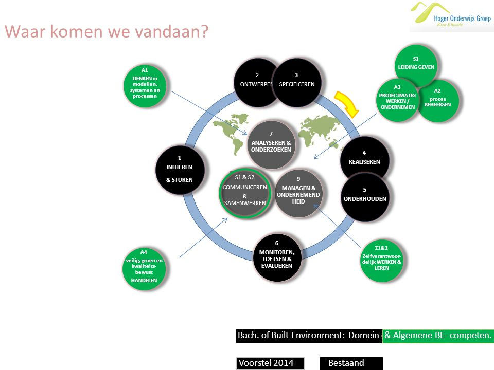 Waar komen we vandaan Bach. of Built Environment: Domein competenties