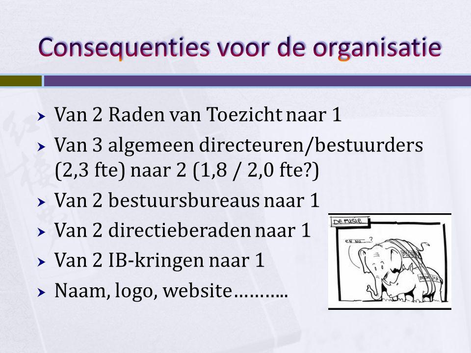 Consequenties voor de organisatie