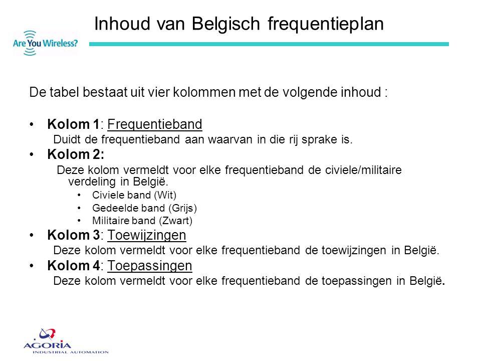 Inhoud van Belgisch frequentieplan