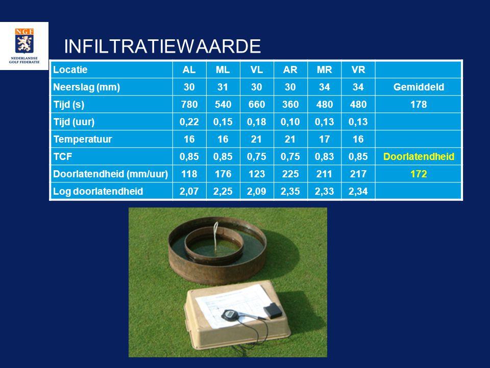 INFILTRATIEWAARDE Locatie AL ML VL AR MR VR Neerslag (mm) 30 31 34