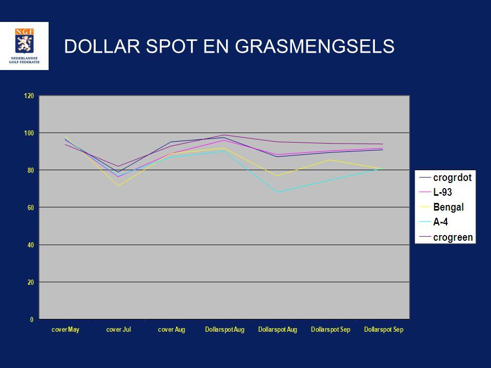 DOLLAR SPOT EN GRASMENGSELS