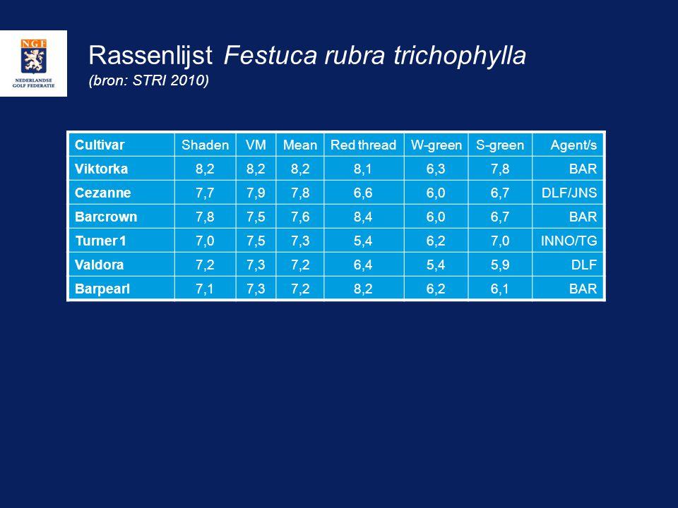 Rassenlijst Festuca rubra trichophylla (bron: STRI 2010)