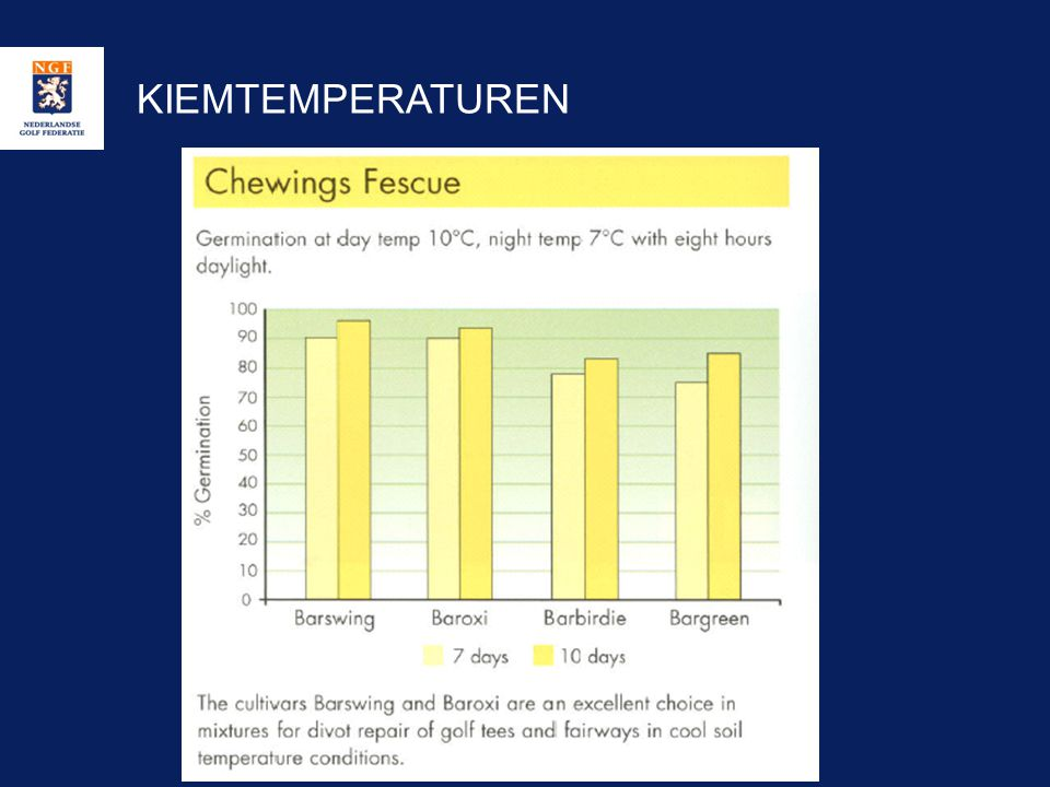 KIEMTEMPERATUREN