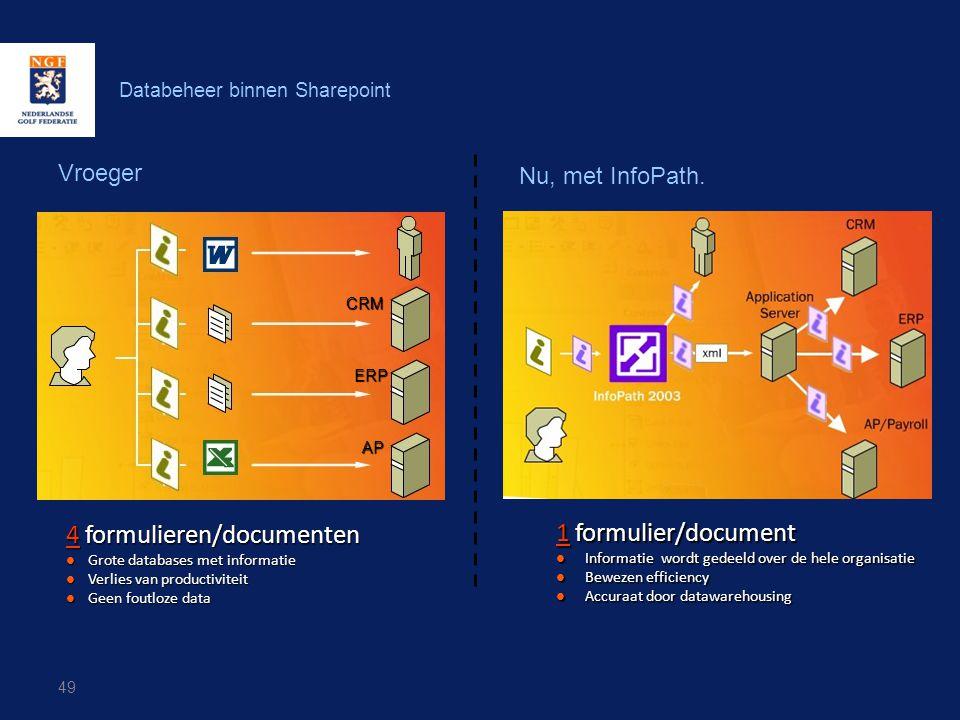 Databeheer binnen Sharepoint