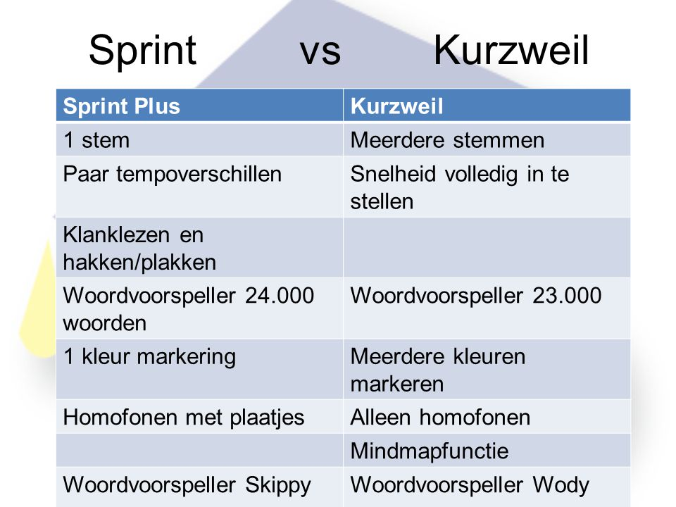 Sprint vs Kurzweil Sprint Plus Kurzweil 1 stem Meerdere stemmen