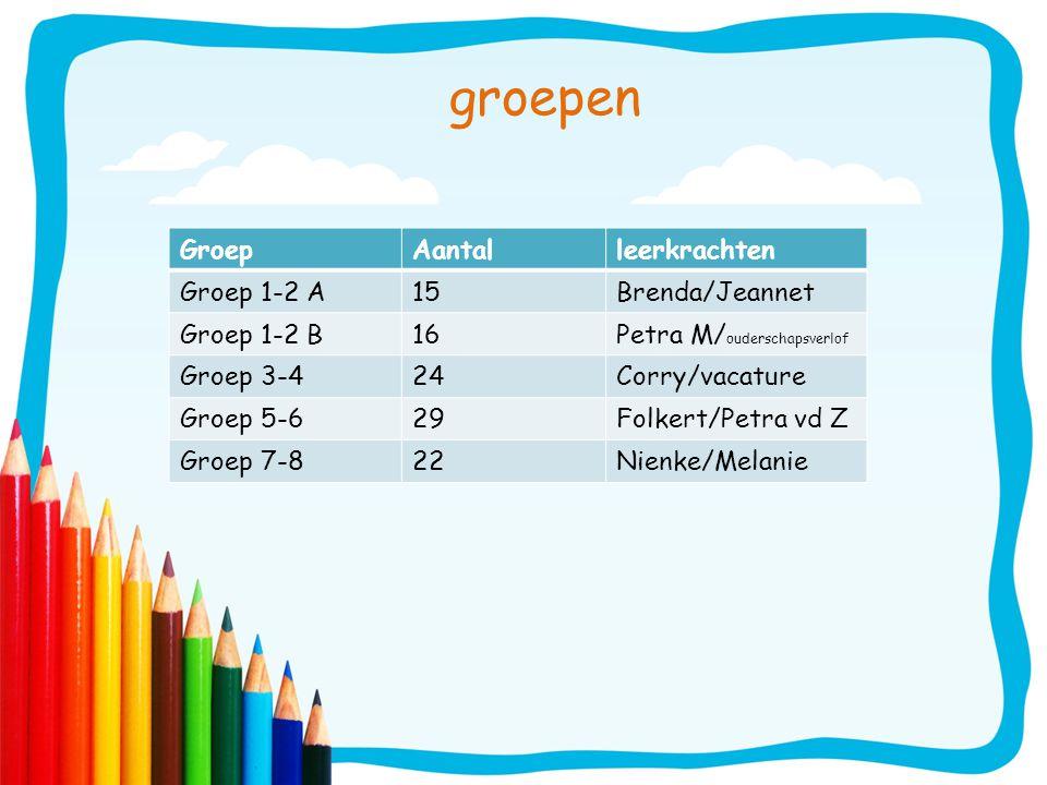 groepen Groep Aantal leerkrachten Groep 1-2 A 15 Brenda/Jeannet