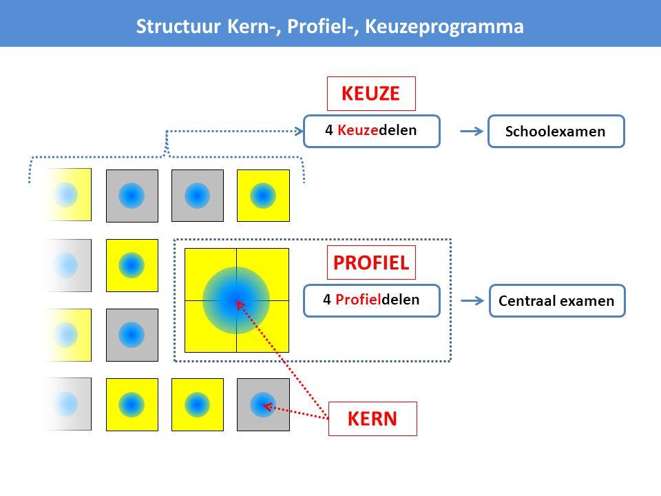 Structuur Kern-, Profiel-, Keuzeprogramma