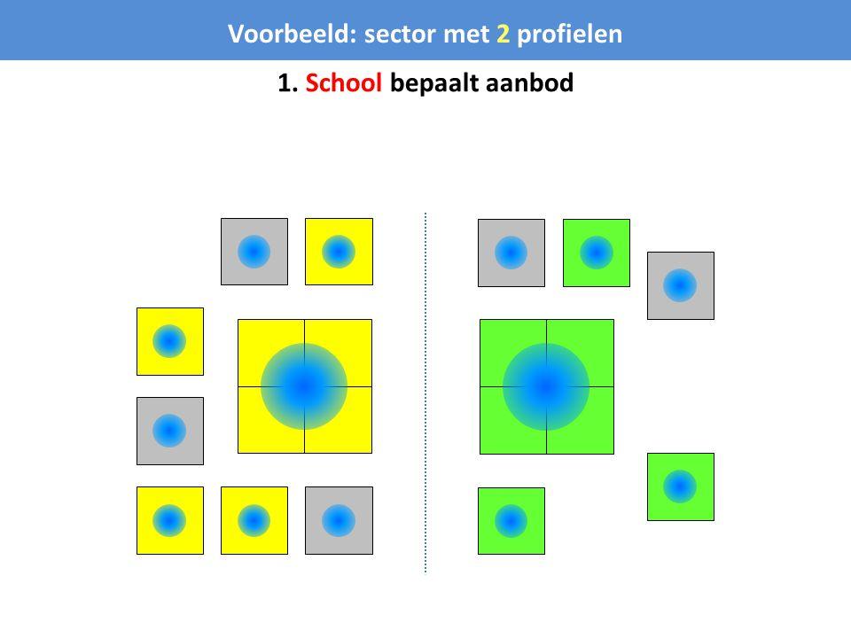 Voorbeeld: sector met 2 profielen