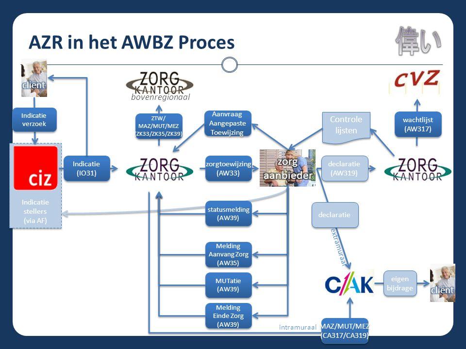 AZR in het AWBZ Proces zorg aanbieder cliënt cliënt bovenregionaal