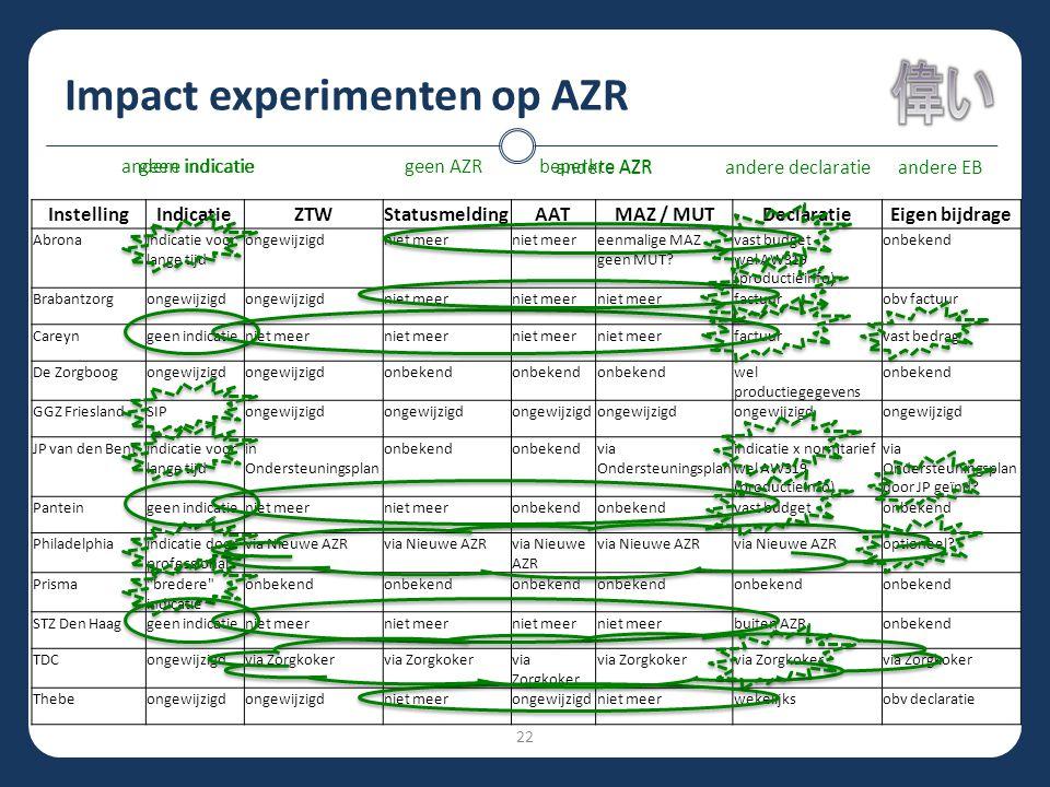 Impact experimenten op AZR