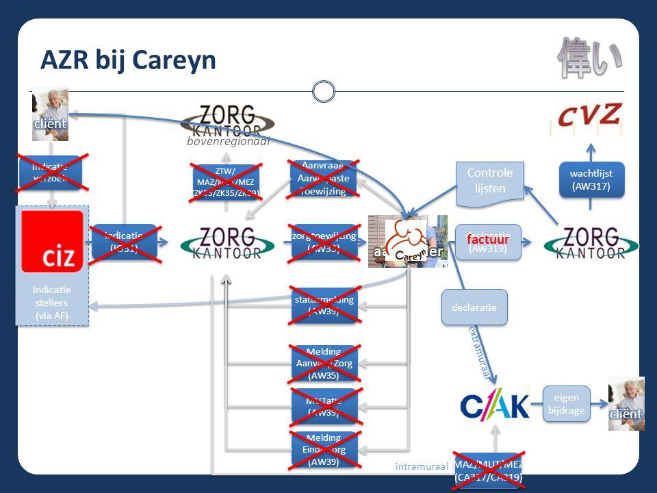 AZR bij Careyn zorg aanbieder cliënt factuur cliënt bovenregionaal