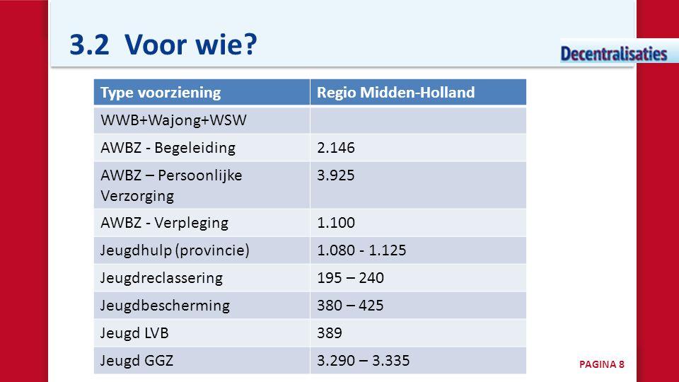3.2 Voor wie Type voorziening Regio Midden-Holland WWB+Wajong+WSW