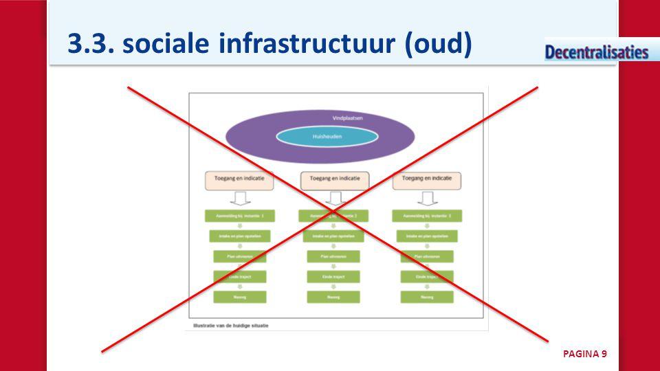 3.3. sociale infrastructuur (oud)