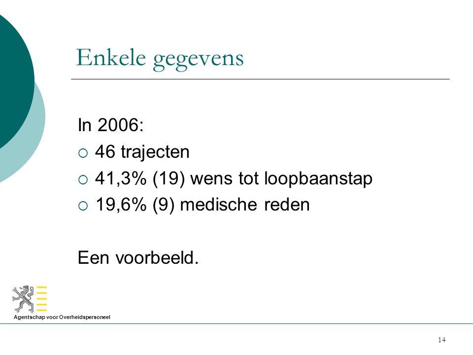 Enkele gegevens In 2006: 46 trajecten 41,3% (19) wens tot loopbaanstap
