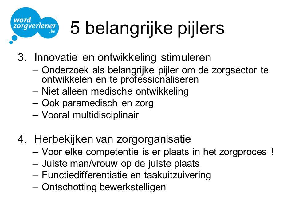 5 belangrijke pijlers Innovatie en ontwikkeling stimuleren