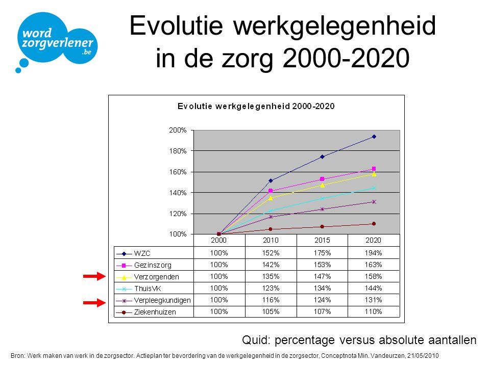 Evolutie werkgelegenheid in de zorg 2000-2020