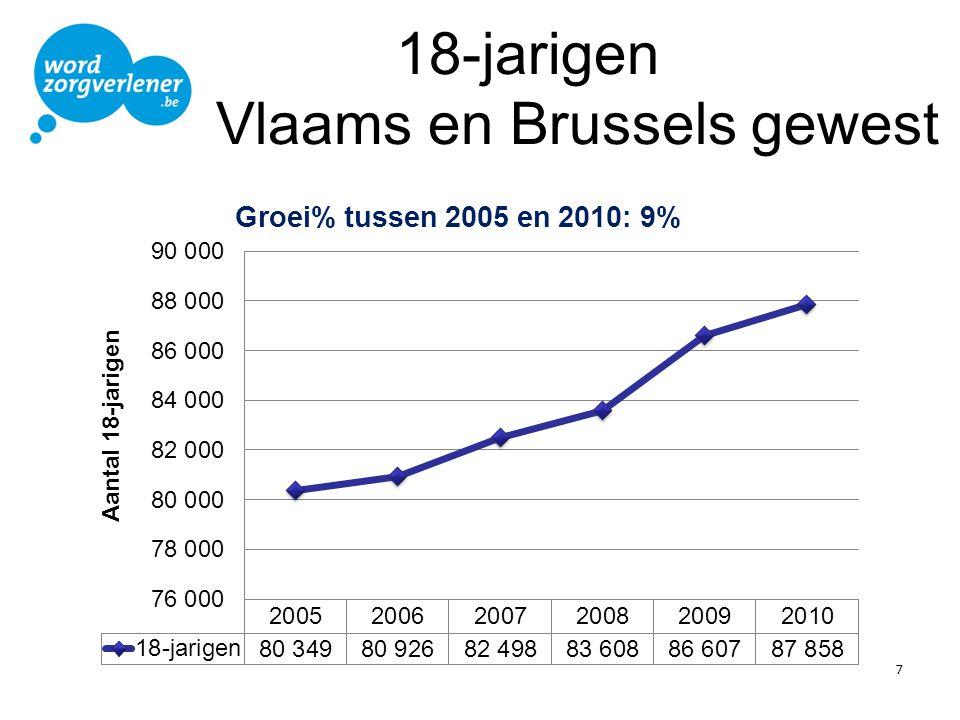 18-jarigen Vlaams en Brussels gewest
