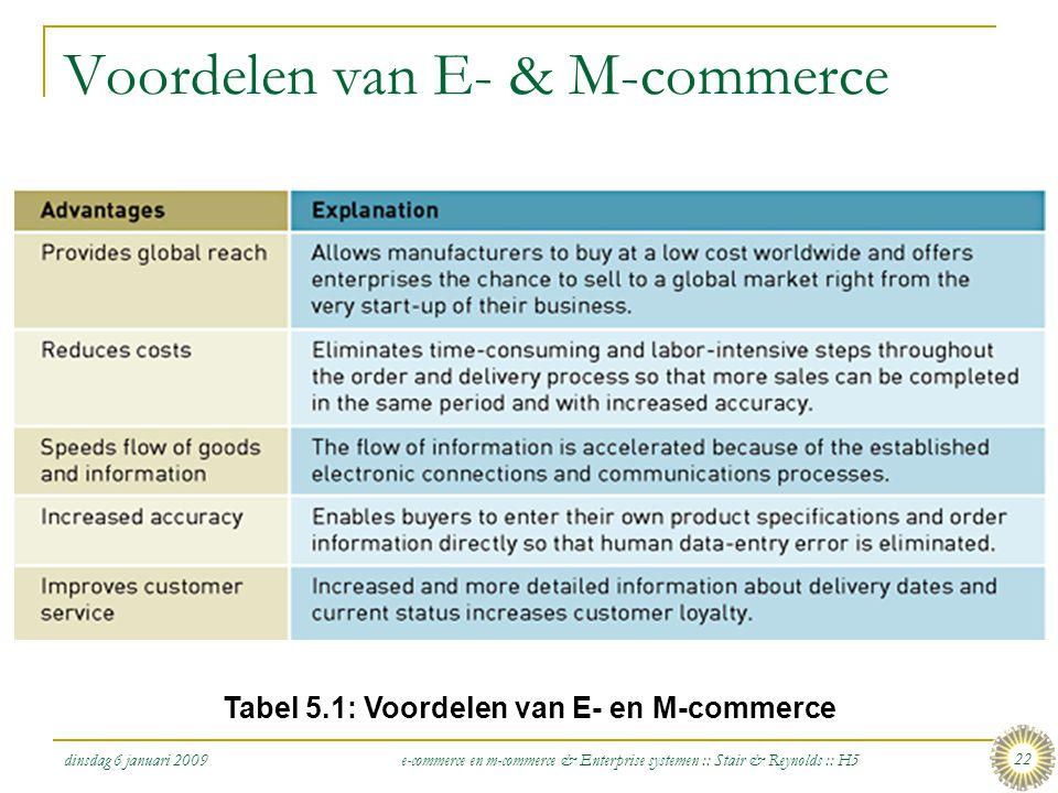 Voordelen van E- & M-commerce