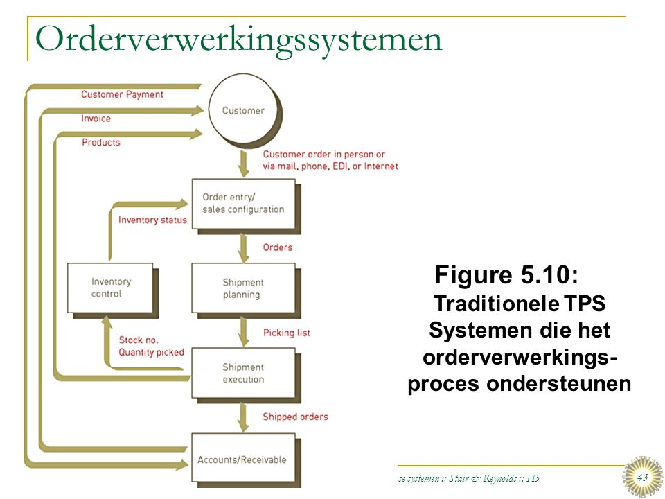 Orderverwerkingssystemen