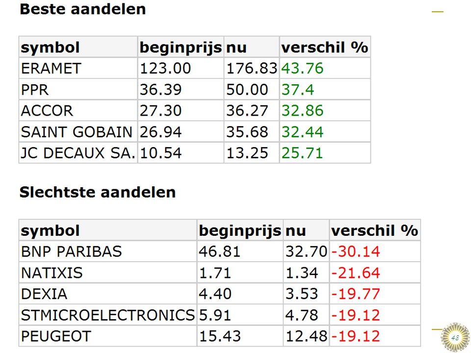 De top 5: Maarten Weijman & Vincent Blijleven