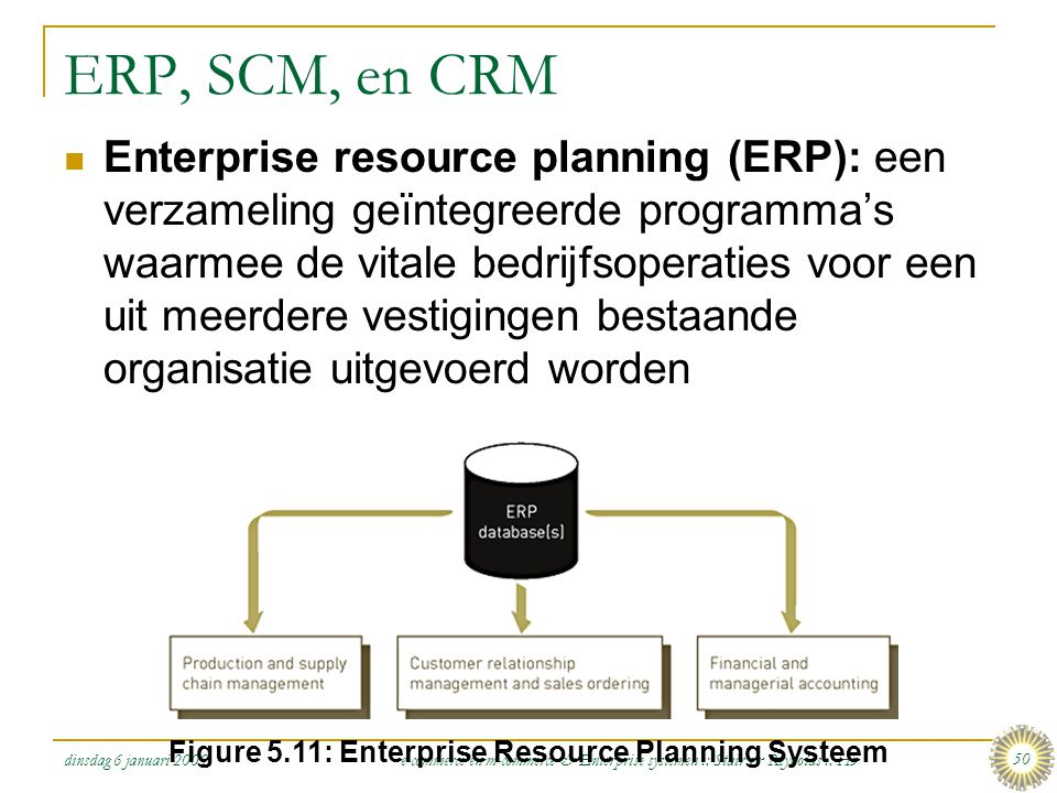 Figure 5.11: Enterprise Resource Planning Systeem