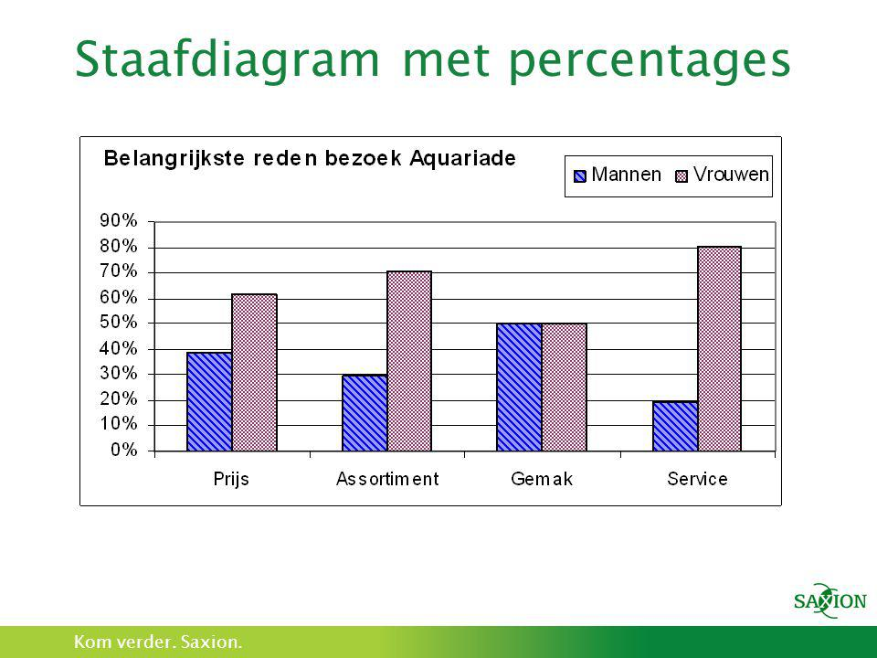 Staafdiagram met percentages