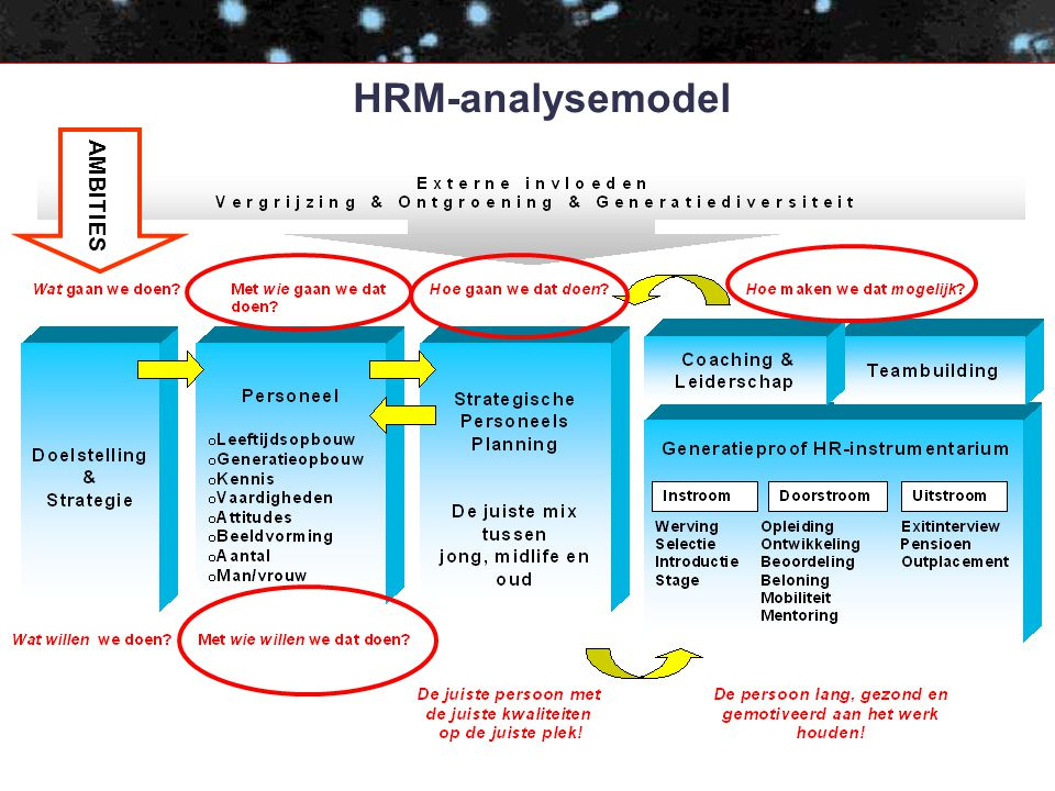 HRM-analysemodel AMBITIES