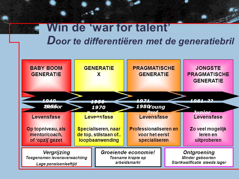 Win de 'war for talent' Door te differentiëren met de generatiebril