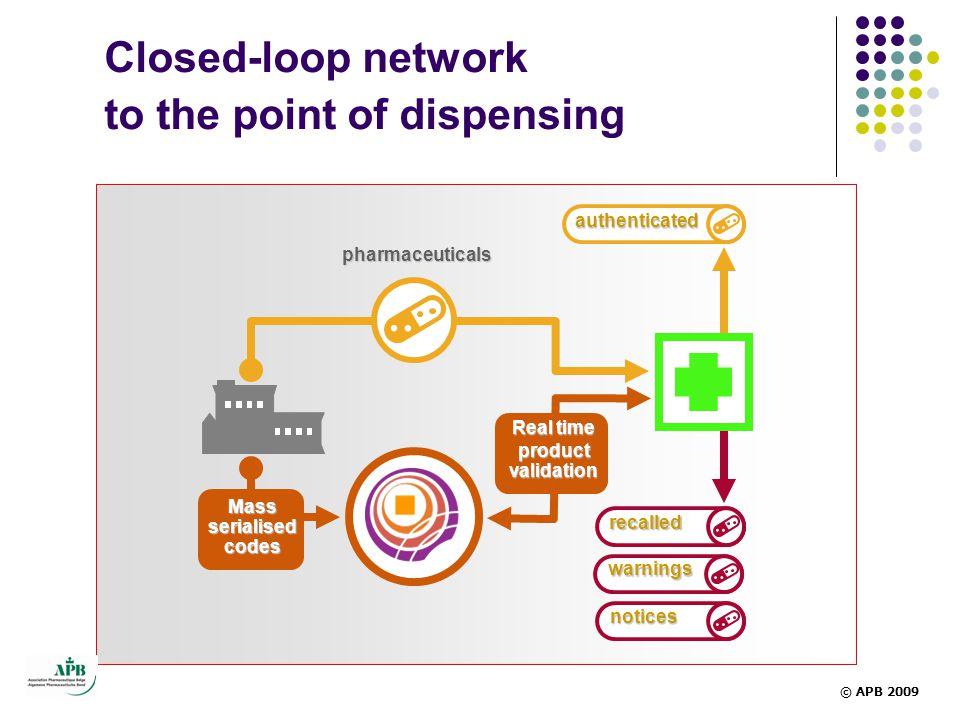 Closed-loop network to the point of dispensing