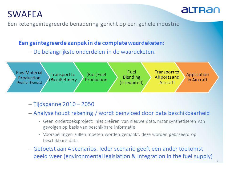 SWAFEA Een ketengeïntegreerde benadering gericht op een gehele industrie. Een geïntegreerde aanpak in de complete waardeketen: