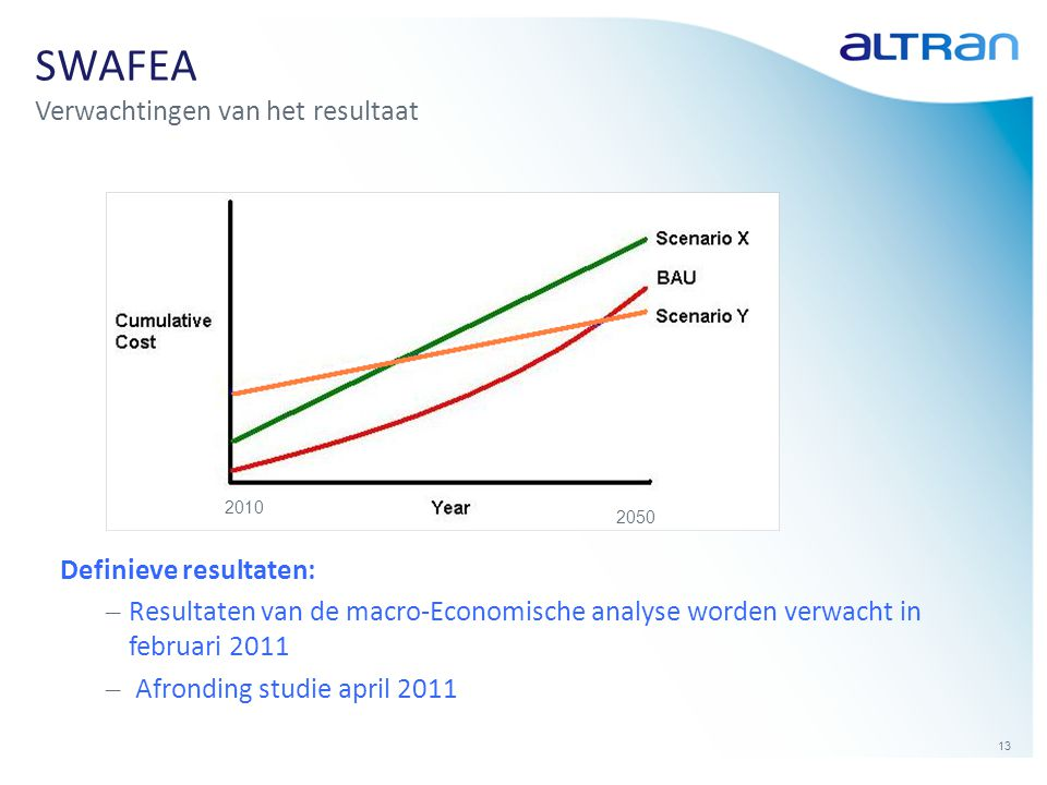 SWAFEA Verwachtingen van het resultaat Definieve resultaten: