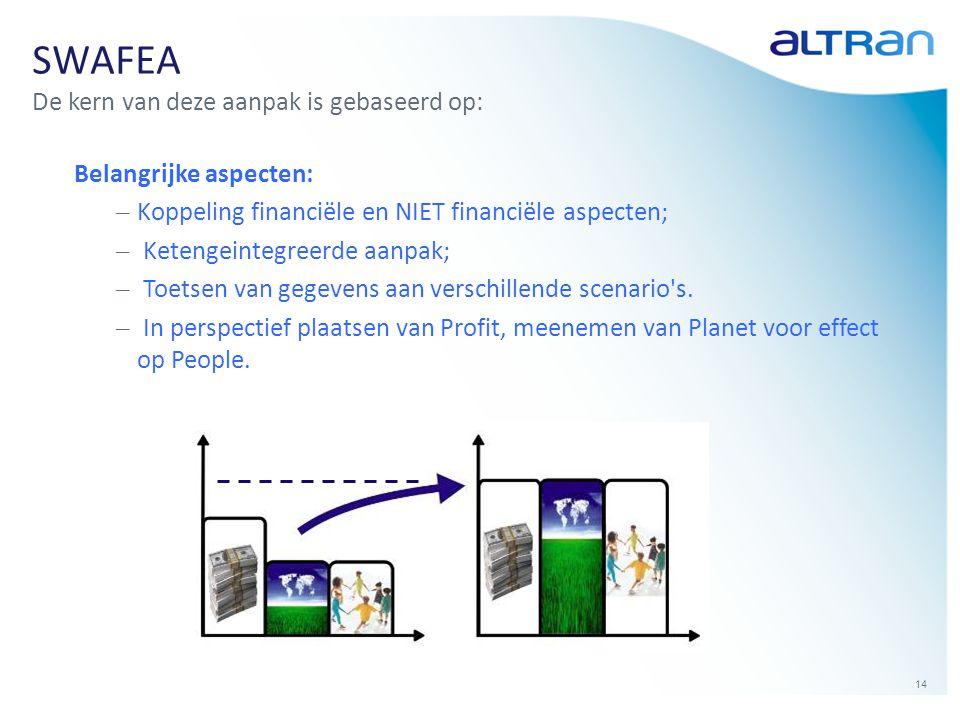 SWAFEA De kern van deze aanpak is gebaseerd op: Belangrijke aspecten: