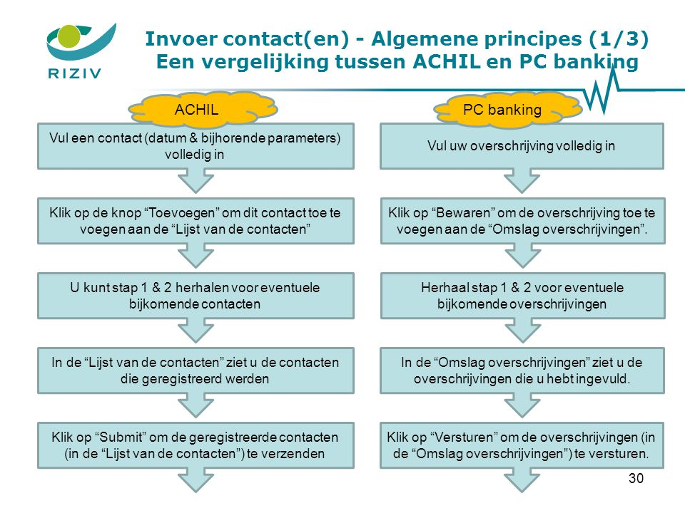 Invoer contact(en) - Algemene principes (1/3) Een vergelijking tussen ACHIL en PC banking