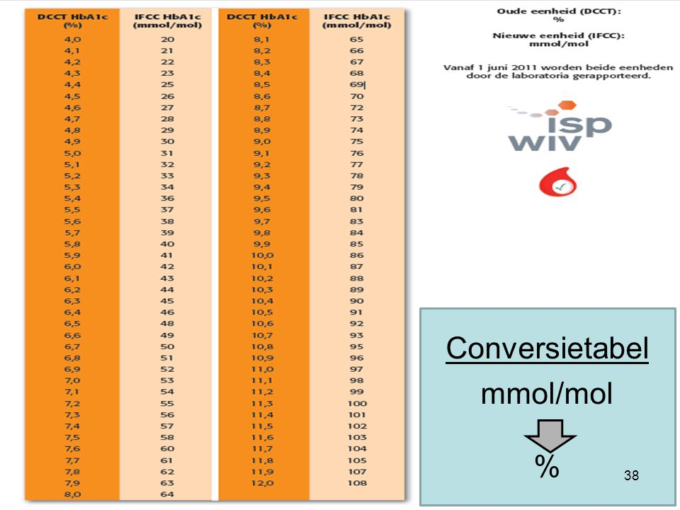 Individuele feedback Conversietabel mmol/mol %