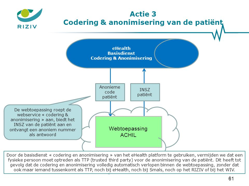 Actie 3 Codering & anonimisering van de patiënt