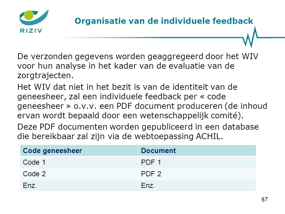 Organisatie van de individuele feedback