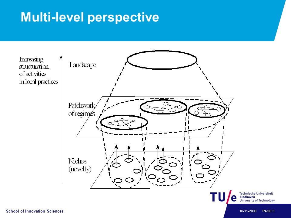 Multi-level perspectief