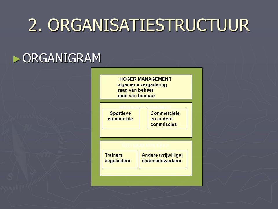 2. ORGANISATIESTRUCTUUR