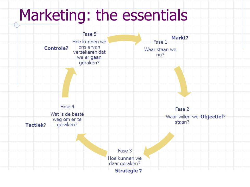 Marketing: the essentials