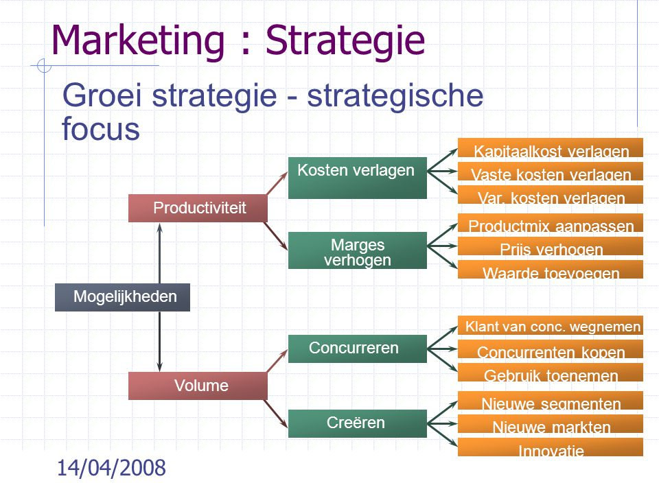Marketing : Strategie Groei strategie - strategische focus 14/04/2008