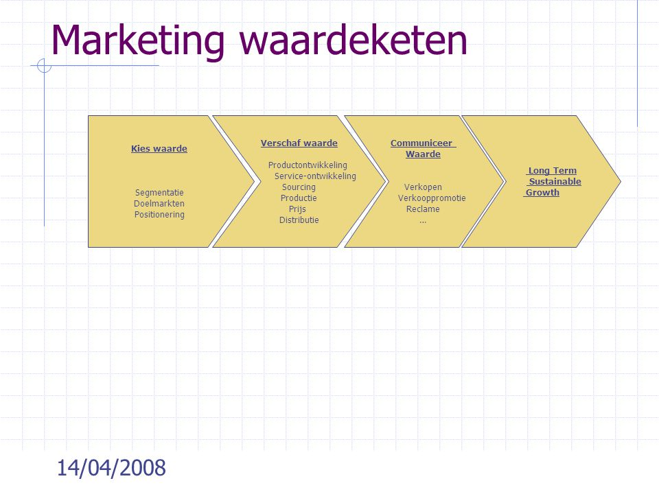 Marketing waardeketen