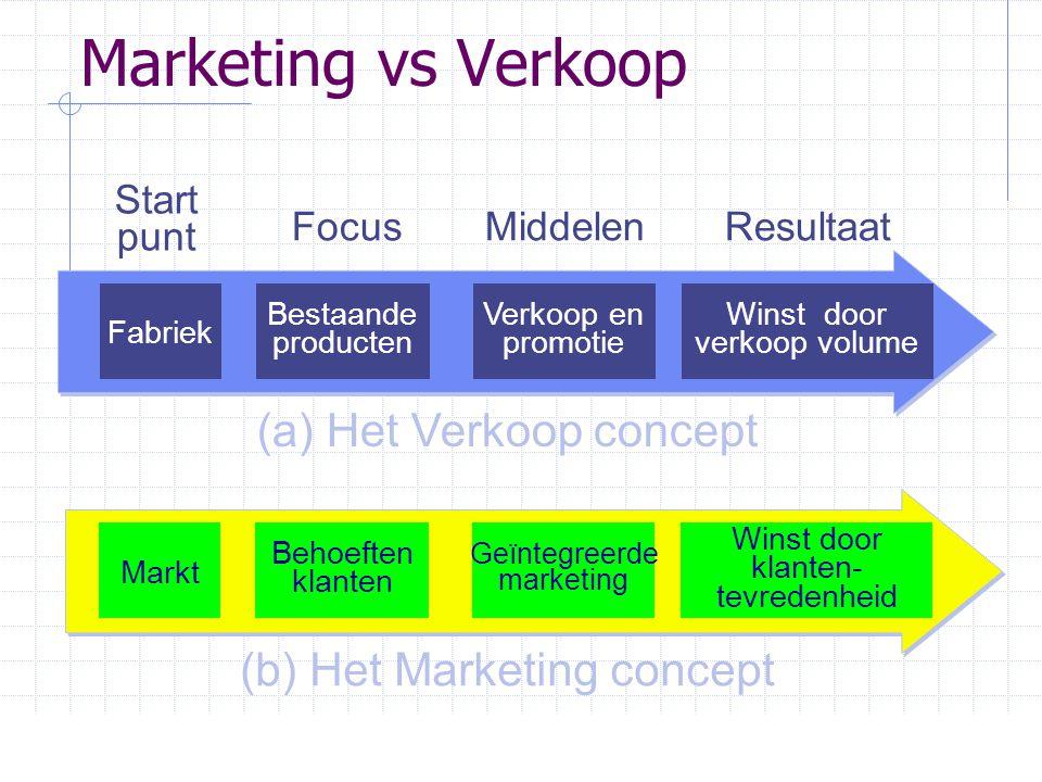 Marketing vs Verkoop (a) Het Verkoop concept (b) Het Marketing concept