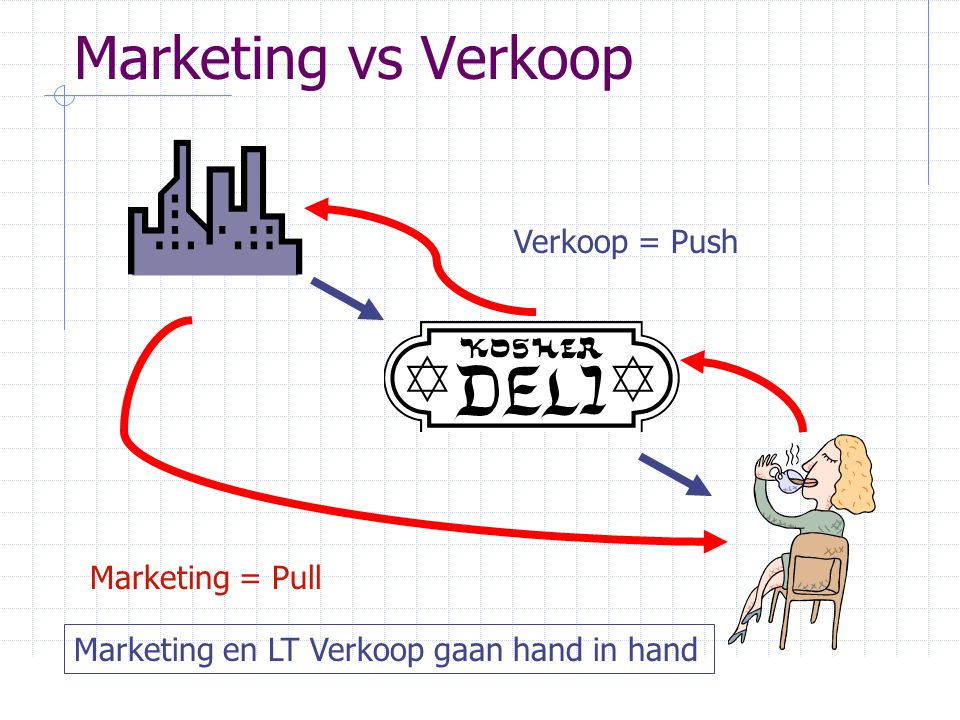 Marketing vs Verkoop Verkoop = Push Marketing = Pull