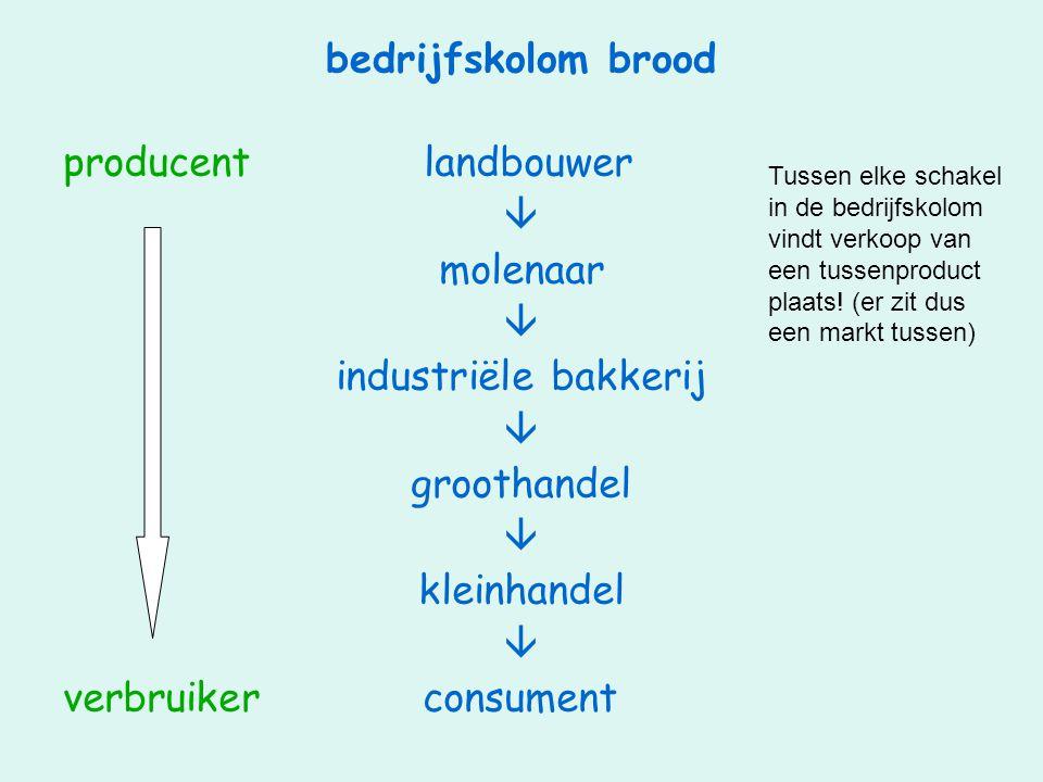 bedrijfskolom brood producent landbouwer  molenaar