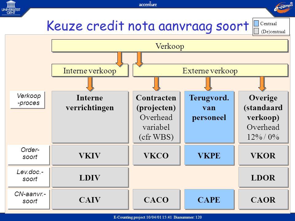 Keuze credit nota aanvraag soort