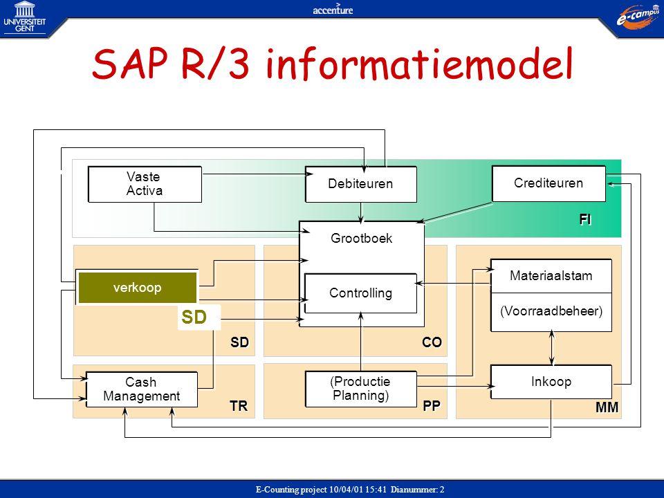 SAP R/3 informatiemodel