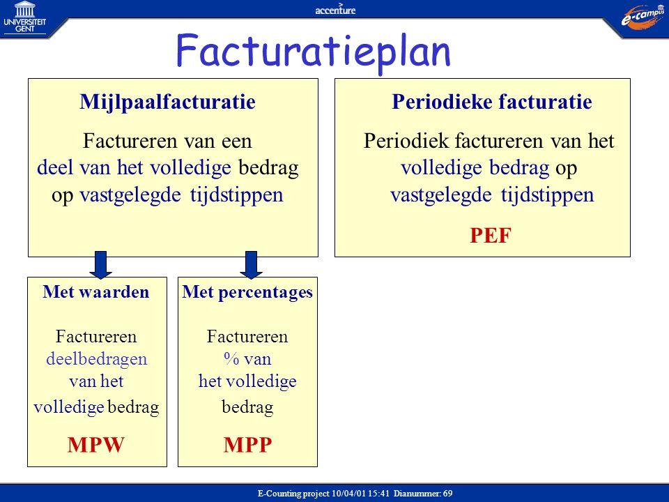 Facturatieplan Mijlpaalfacturatie Periodieke facturatie