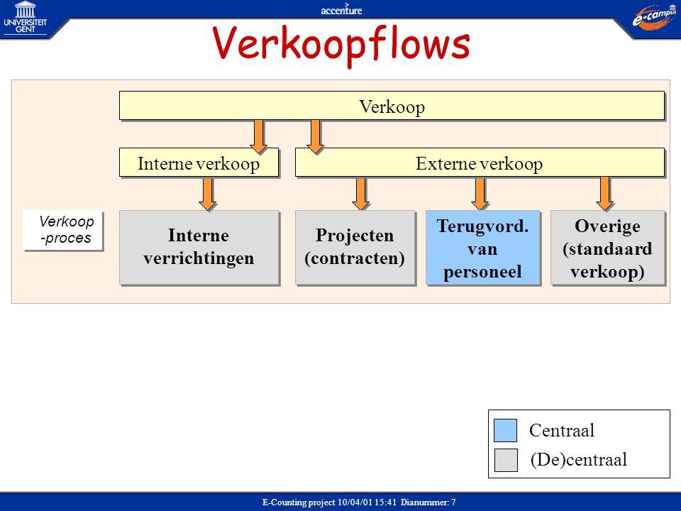Verkoopflows Verkoop Interne verkoop Externe verkoop