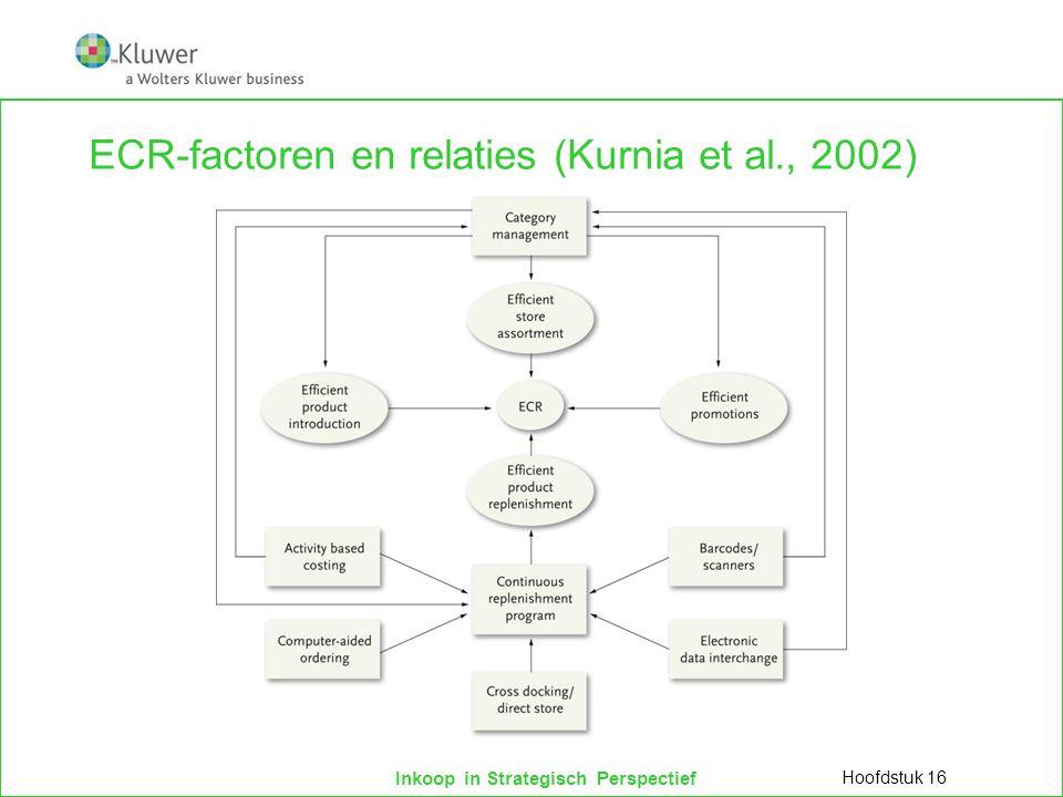 ECR-factoren en relaties (Kurnia et al., 2002)